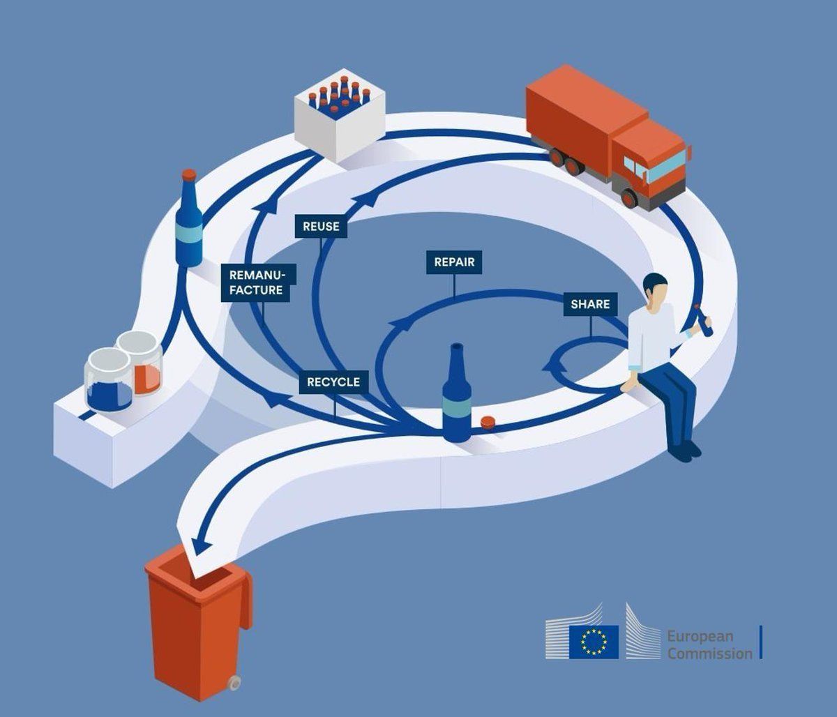 , European Commission – Circular Economy Package Report: Questions & Answers, The Circular Economy