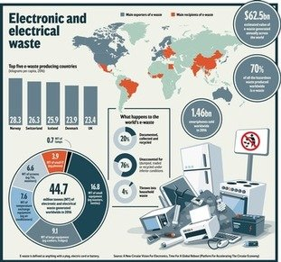 , E-waste crisis: call for more durable and more easily recycled products to beat rising problem – NO, not RECYCLE! REUSE!!! (Just like the 'milk bottles' of old!), The Circular Economy