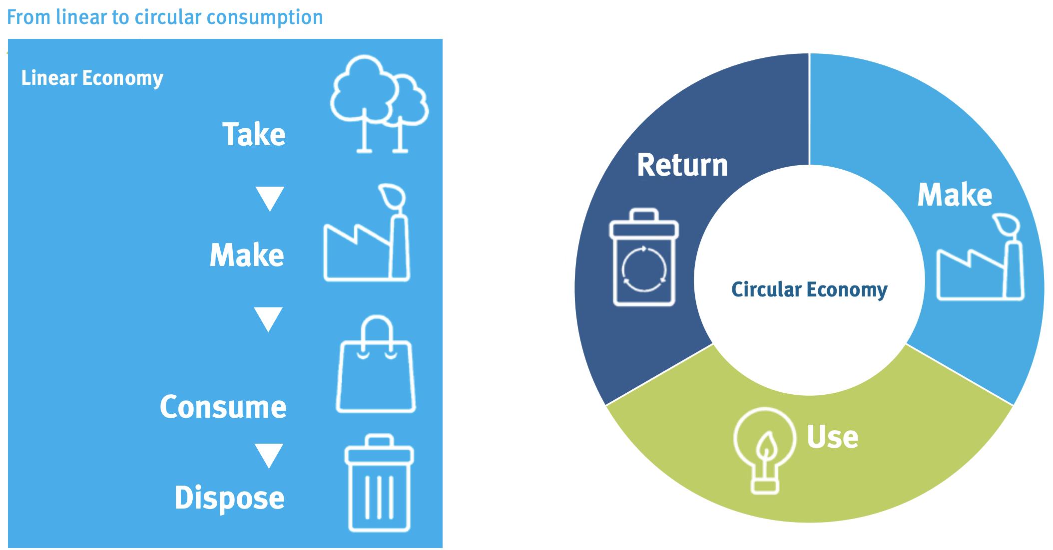 , Consumer behaviour and the circular economy >, The Circular Economy