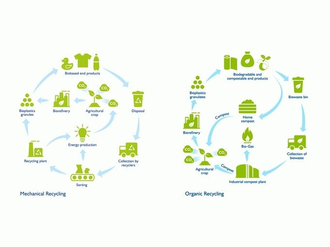 , FKUR Position Paper: Heading for a Circular Economy with Bioplastics –, The Circular Economy