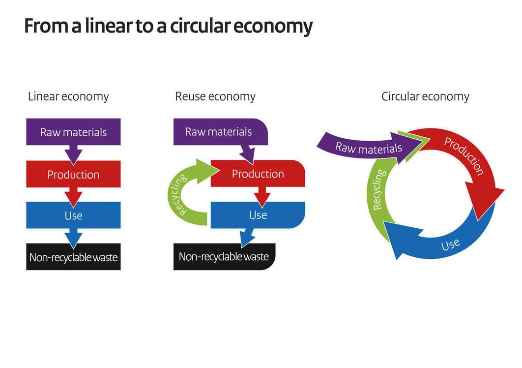 , » 3D Printing & the Circular Economy Part 1: Intro, The Circular Economy, The Circular Economy
