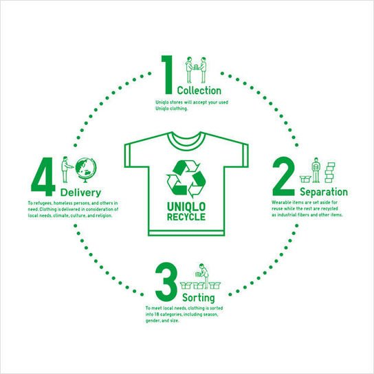 Repurposed Clothing Recycling Programs : Uniqlo Sustainability, The Circular Economy