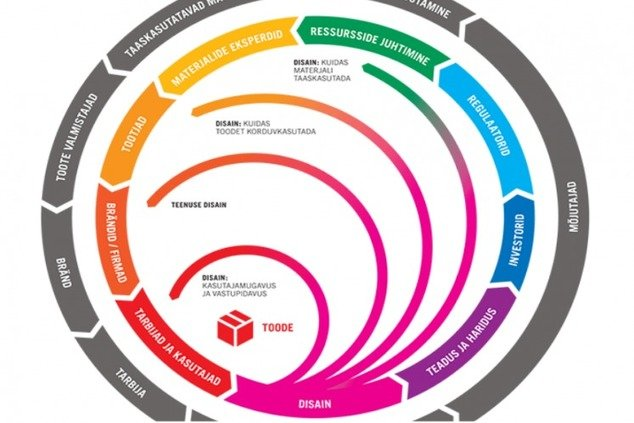 , Statement of the Architects' Council of Europe (ACE) – Designing for a Circular Economy, The Circular Economy, The Circular Economy