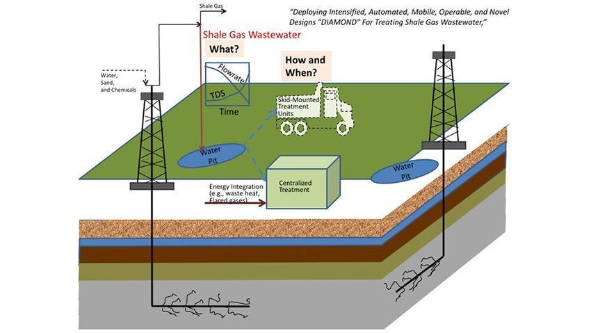 , Enhancing sustainability of fracking via innovations in wastewater management, The Circular Economy, The Circular Economy