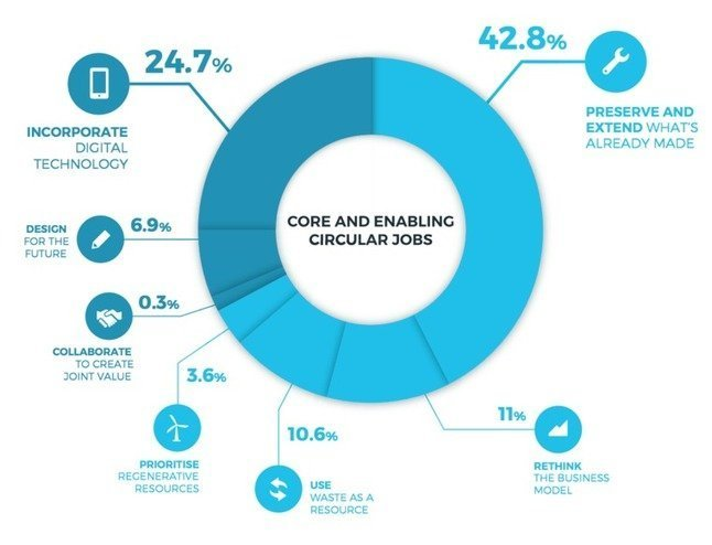 , 5 emerging jobs in the circular economy, The Circular Economy, The Circular Economy