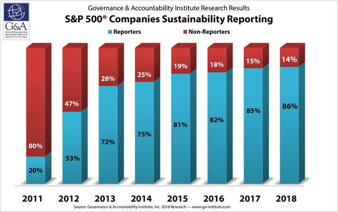, S&P 500® Index Companies' ESG/Sustainability, Responsibility Reporting Hits 86% For Year 2018, The Circular Economy, The Circular Economy