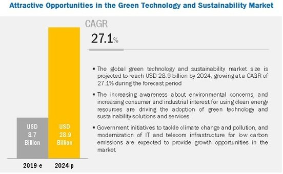 Green Technology and Sustainability Market by Technology & Application, The Circular Economy