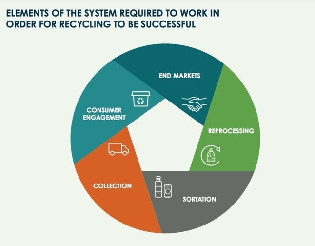 , Take these 3 steps, add $500 million and create a circular economy for packaging, The Circular Economy, The Circular Economy