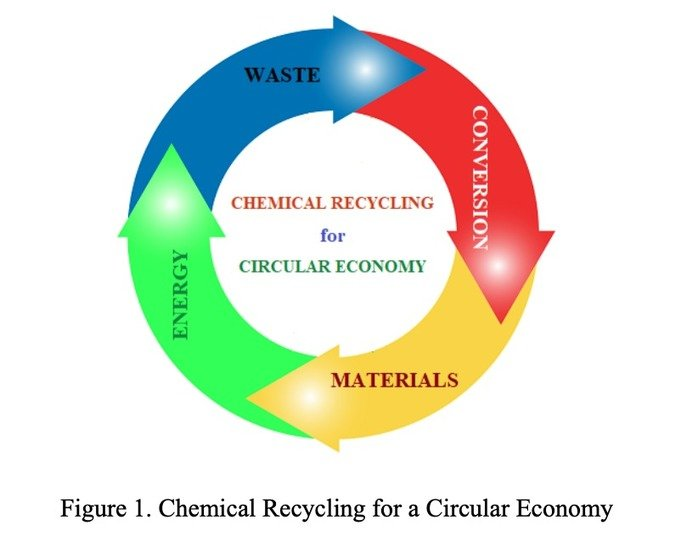 The Role of Chemical Recycling in a Circular Economy and Effective Waste Management : Biofuels Digest, The Circular Economy