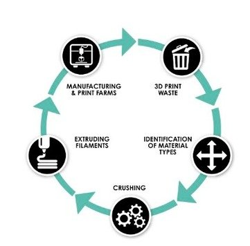 Gaming their way to sustainable development, The Circular Economy