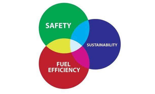 Safety, Sustainability, and Fuel Efficiency Are Synergistic, The Circular Economy