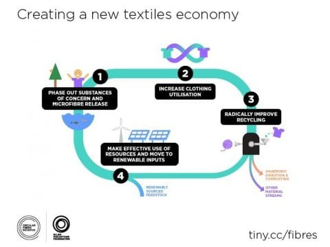 , Report finds that one garbage truck of clothing and textiles is landfilled or burned every second, The Circular Economy, The Circular Economy