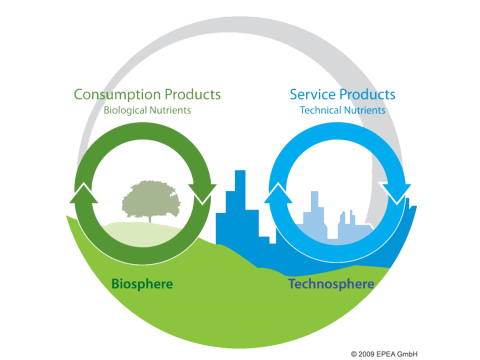 Take these 3 steps, add 0 million and create a circular economy for packaging