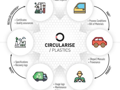 , Circularise PLASTICS pilots blockchain technology for greater transparency in circular economy transition, The Circular Economy