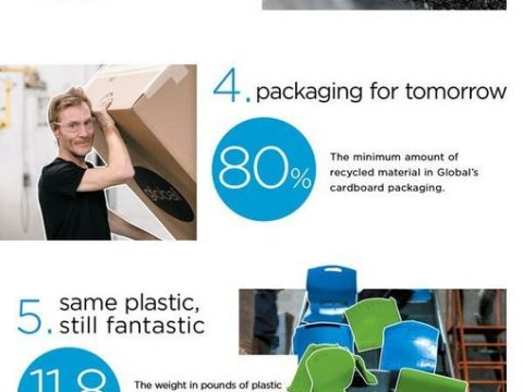 , 8 Ways to Build a Sustainable Future [Infographic], The Circular Economy, The Circular Economy