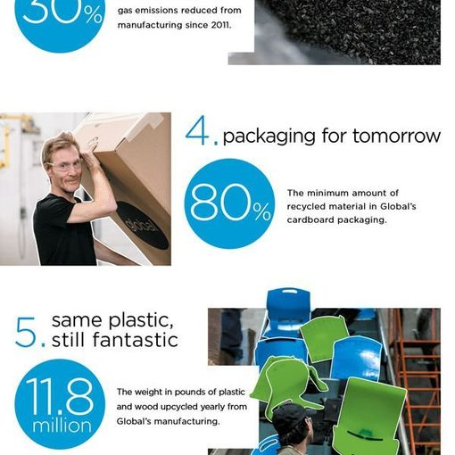 8 Ways to Build a Sustainable Future [Infographic], The Circular Economy