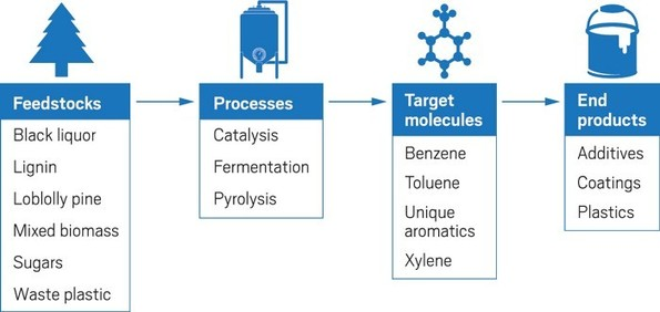 , Investors chase sustainable aromatics, The Circular Economy