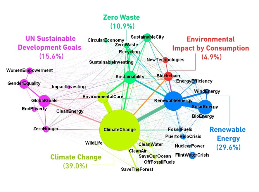 , Taking it from the Top: What makes an activist CEO?, The Circular Economy