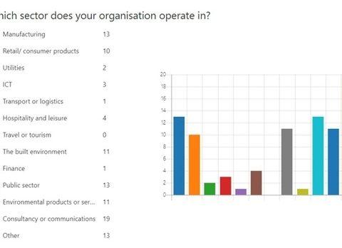 , In charts: How coronavirus is impacting sustainability professionals across the UK, The Circular Economy