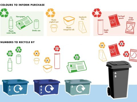 """, """"Recycle By Numbers"""" Could Provide Solution For """"Confused"""" Consumers, The Circular Economy, The Circular Economy"""
