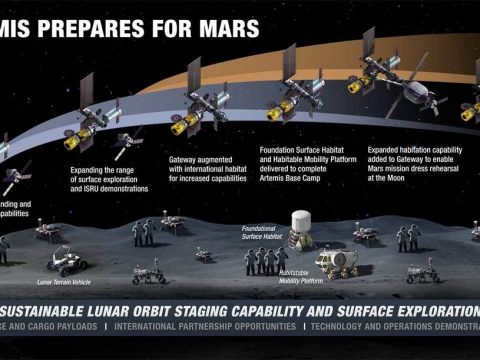 , NASA offers details on new lunar surface sustainability concept, The Circular Economy