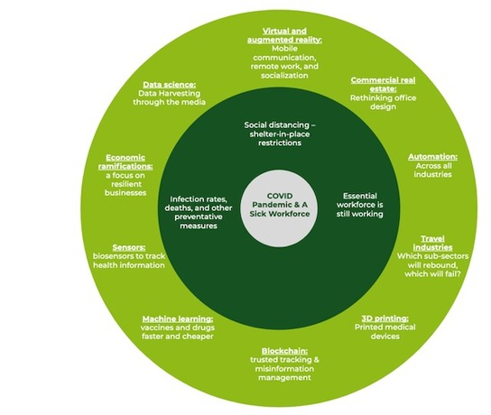 , Pandemic Proof: S2G Ventures on Why Resilient, Sustainable and Healthy Food Systems are More Important Than Ever, The Circular Economy, The Circular Economy