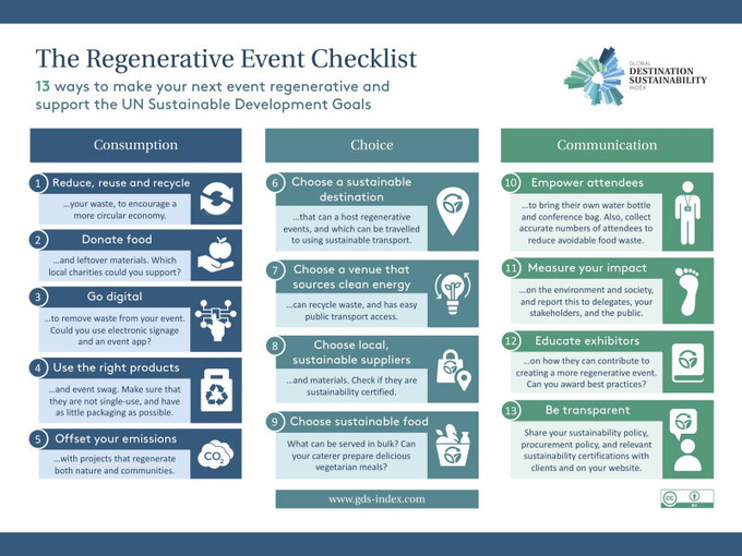 , Global Destination Sustainability Index | The Regenerative Event Checklist, The Circular Economy