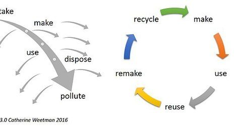 """, Circular economy highlighted as a """"solution to build back better"""" 