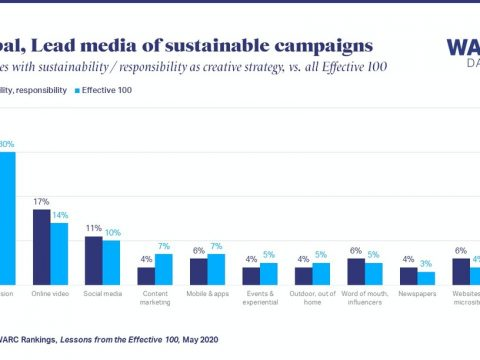 , Online video leads across campaigns using sustainability as a creative strategy | WARC, The Circular Economy
