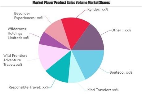 , Sustainable Tourism Market to Witness Huge Growth by 2025, The Circular Economy