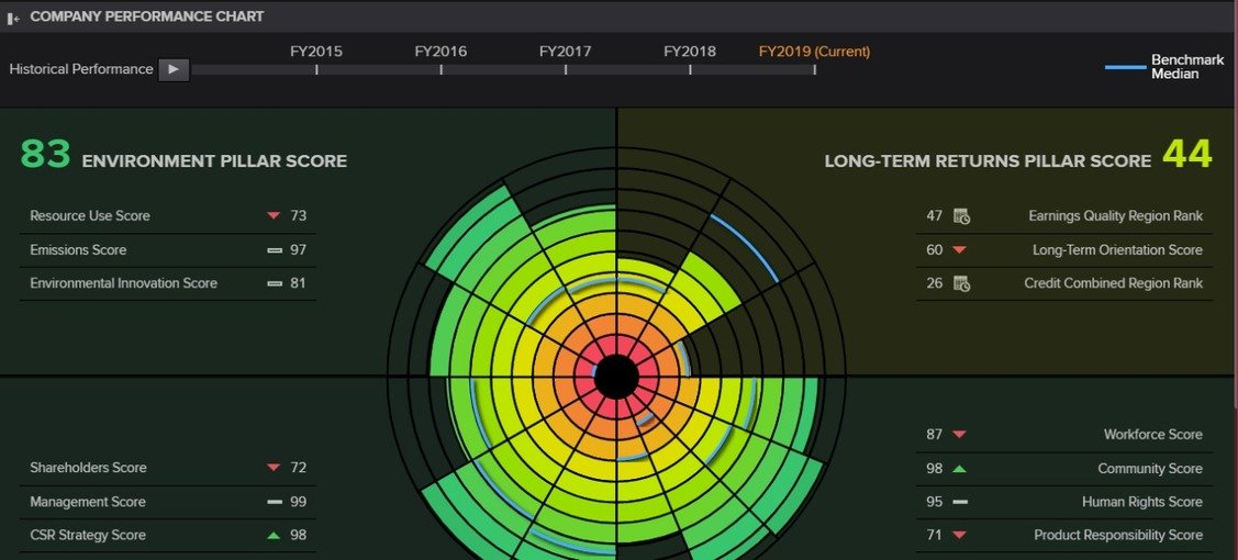 , Sustainability is back on investors' radars, our 'data on the data' shows, The Circular Economy, The Circular Economy