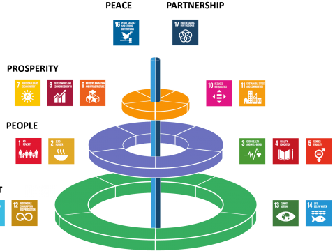 , Achieving Water-Energy-Food Nexus Sustainability: a Science and Data Need or a Need for Integrated Public Policy? | Frontiers Research Topic, The Circular Economy