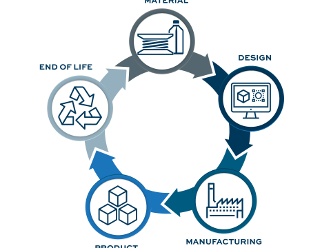 , Additive Manufacturing Will Aid and Accelerate the Circular Economy, The Circular Economy