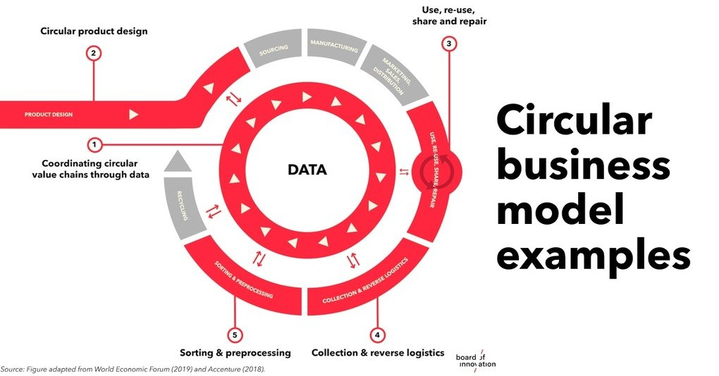 , Examples to create value in the circular economy (Cases), The Circular Economy