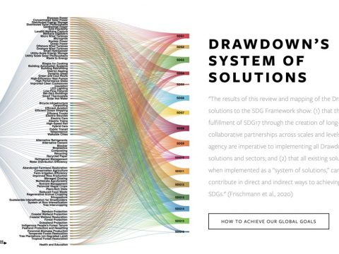 , Drawdown & Sustainable Development Goals —, The Circular Economy