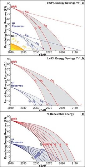 , Trading Off Global Fuel Supply, CO2 Emissions and Sustainable Development, The Circular Economy