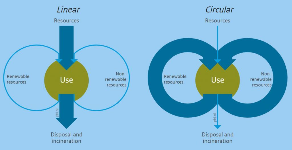 , A circular economy differs from a linear economy, but how?, The Circular Economy