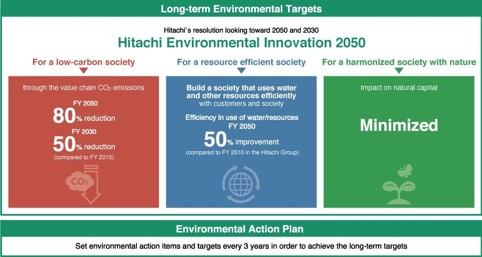 , Corporate Commitment : Sustainability : Hitachi, The Circular Economy